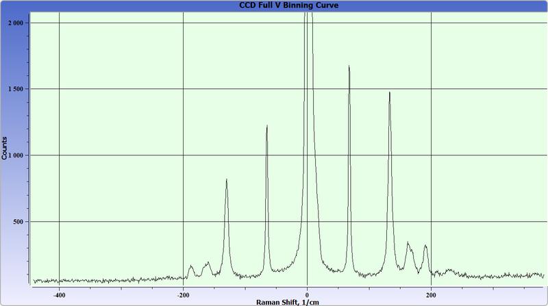 Спектр комбинационного рассеяния кристалла парателлурита