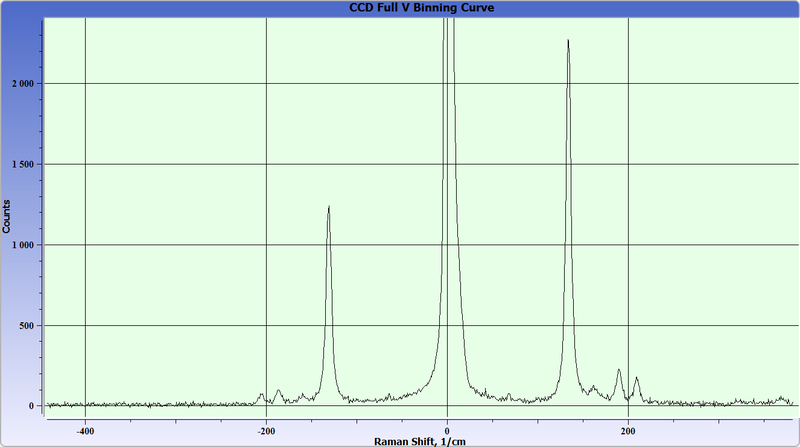 TeO2  crystal Raman spectra