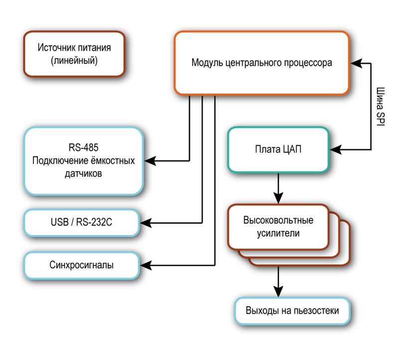 Блок-схема контроллера для пьезопозиционеров EG-1000