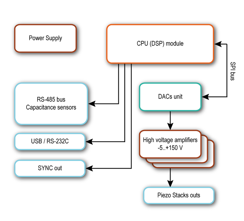 EG-1000 positioner controller diagram