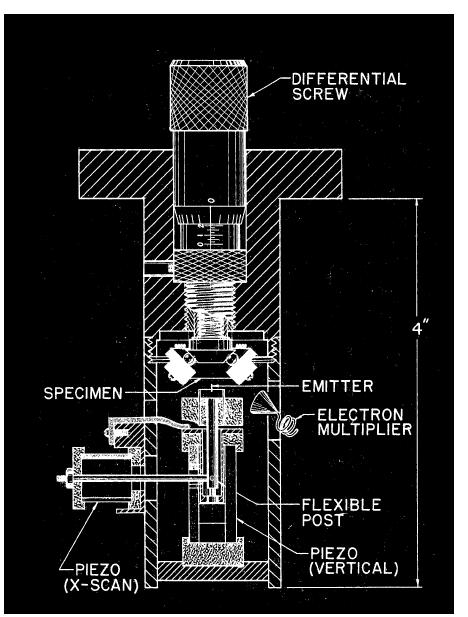 СЗМ Схема установки Янга
