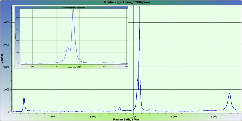Рамановский спектр углеродных нанотрубок.